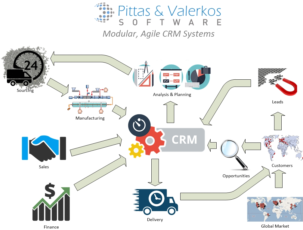 application of crm system As anyone who's ever struggled with contact management knows, a crm system is an invaluable tool for businesses that want to grow and scale (read: virtually every business) but on the other hand, it's yet another solution that business owners must implement and train users on is it really worth it.